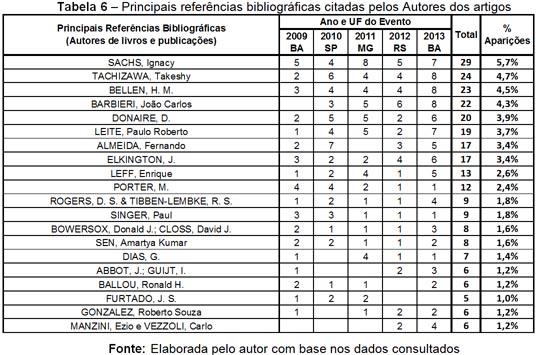 tabela6